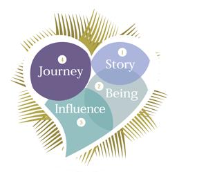 Heart-of-Leadership-Intervention-Brochure-1-side